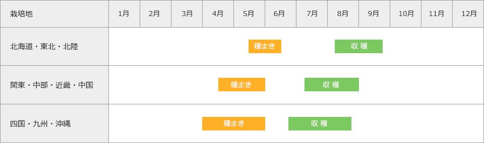 収穫時期表